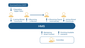 HMS – A Blockchain-based Mutual Support  Community Building Their Own Support Contracts